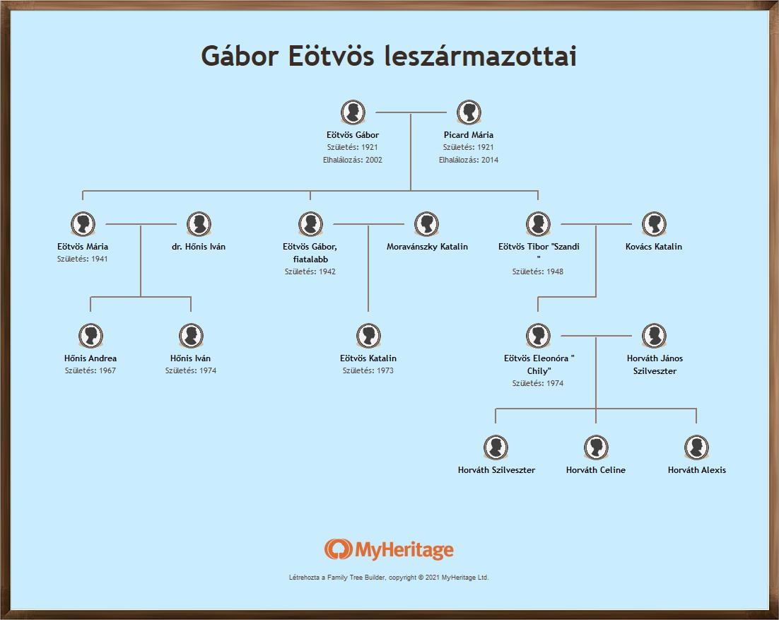 Eötvös Gábor leszármazotti családfája.